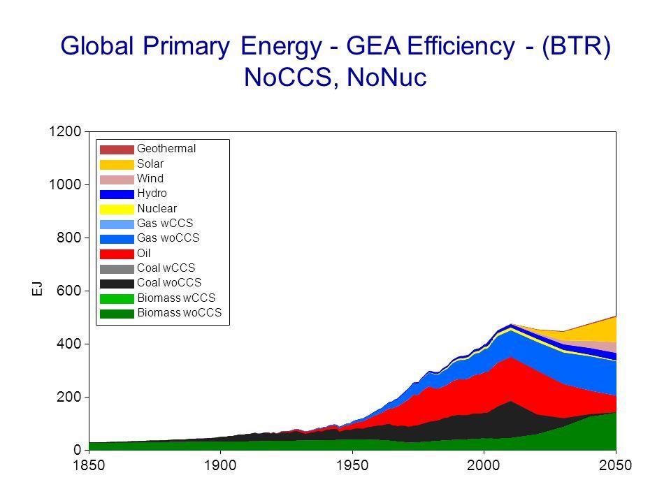 Global Primary Energy - GEA Efficiency - (BTR) NoCCS, NoNuc 18501900195020002050 EJ 0 200 400 600 800 1000 1200 Geothermal Solar Wind Hydro Nuclear Gas wCCS Gas woCCS Oil Coal wCCS Coal woCCS Biomass wCCS Biomass woCCS