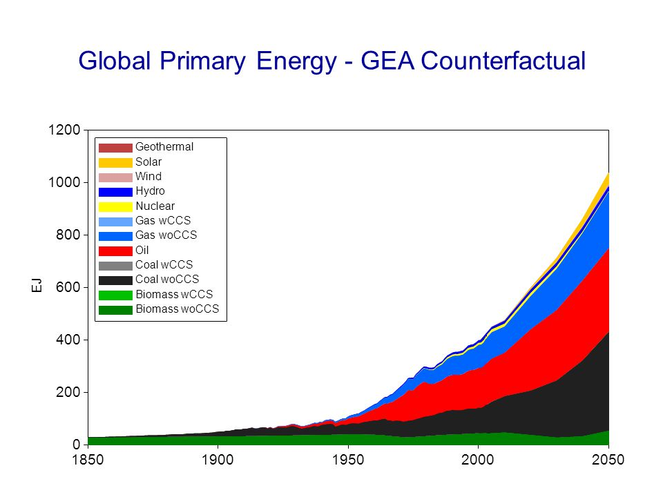 Global Primary Energy - GEA Counterfactual 18501900195020002050 EJ 0 200 400 600 800 1000 1200 Geothermal Solar Wind Hydro Nuclear Gas wCCS Gas woCCS