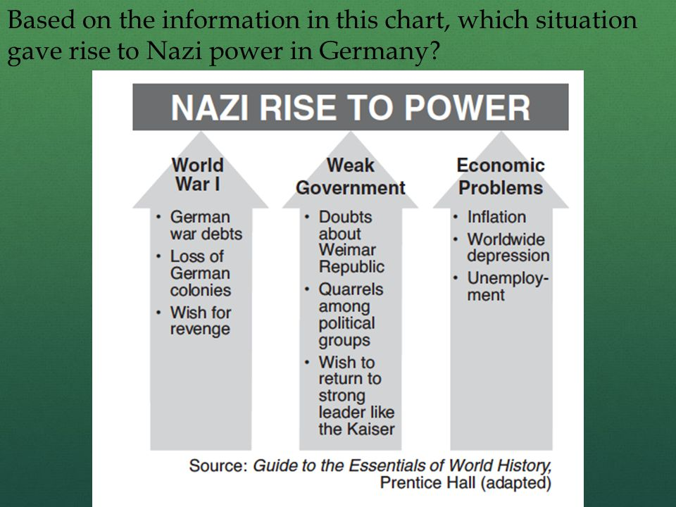 Based on the information in this chart, which situation gave rise to Nazi power in Germany?