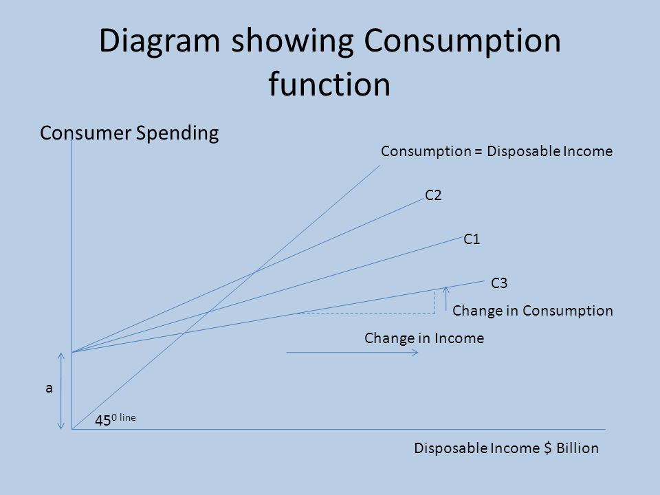 Diagram showing Consumption function Consumer Spending Disposable Income $ Billion Consumption = Disposable Income 45 0 line C1 a C2 C3 Change in Income Change in Consumption