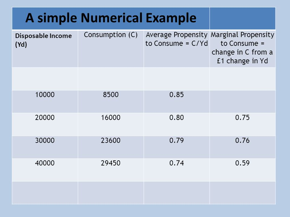 A simple Numerical Example Disposable Income (Yd) Consumption (C)Average Propensity to Consume = C/Yd Marginal Propensity to Consume = change in C from a £1 change in Yd 1000085000.85 20000160000.800.75 30000236000.790.76 40000294500.740.59