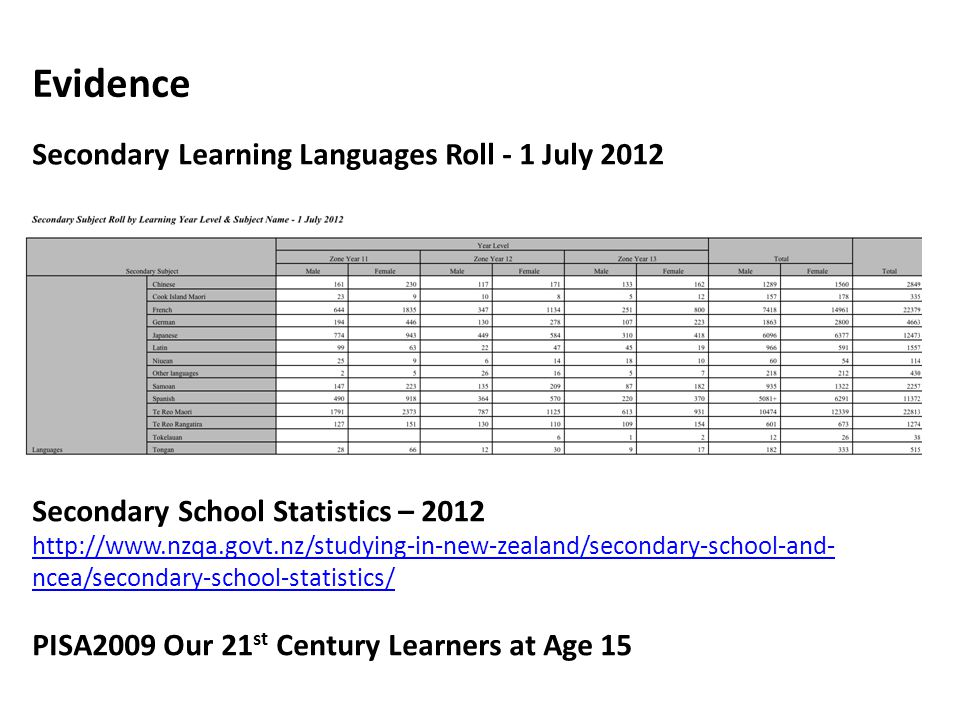 Evidence Secondary Learning Languages Roll - 1 July 2012 Secondary School Statistics – ncea/secondary-school-statistics/ PISA2009 Our 21 st Century Learners at Age 15