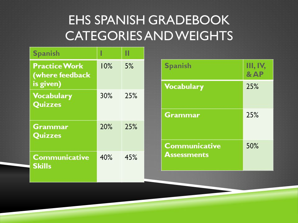 EHS SPANISH GRADEBOOK CATEGORIES AND WEIGHTS SpanishIII Practice Work (where feedback is given) 10%5% Vocabulary Quizzes 30%25% Grammar Quizzes 20%25%