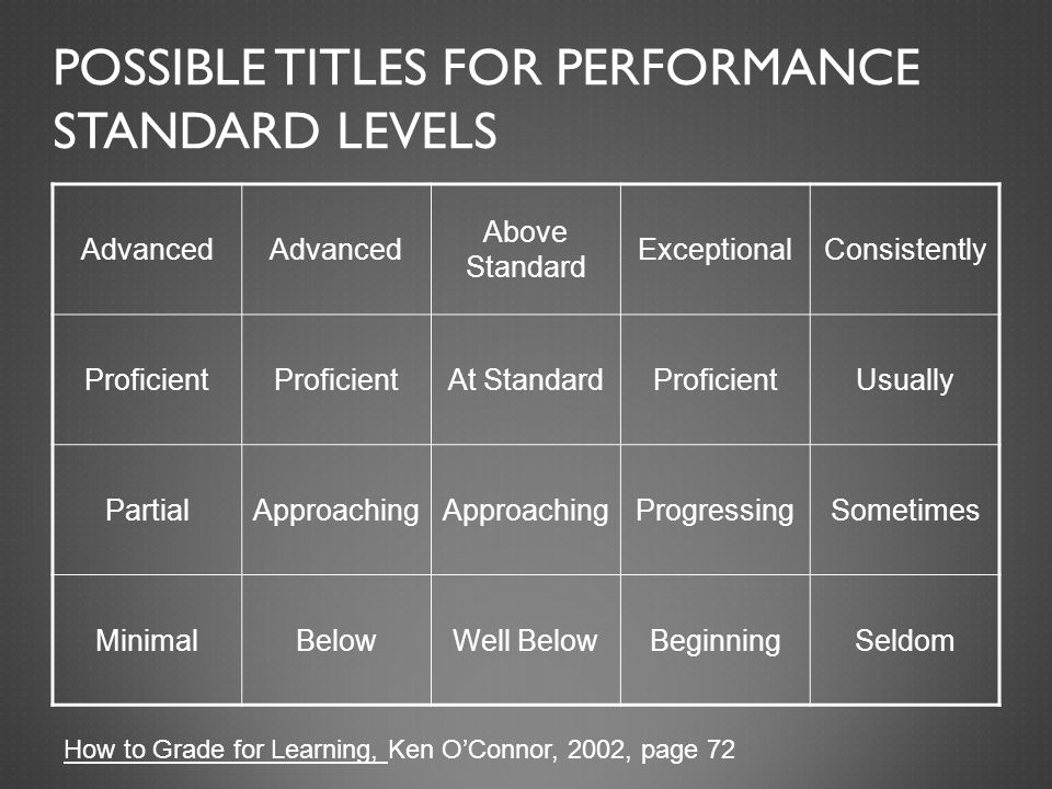 POSSIBLE TITLES FOR PERFORMANCE STANDARD LEVELS Advanced Above Standard ExceptionalConsistently Proficient At StandardProficientUsually PartialApproaching ProgressingSometimes MinimalBelowWell BelowBeginningSeldom How to Grade for Learning, Ken O'Connor, 2002, page 72