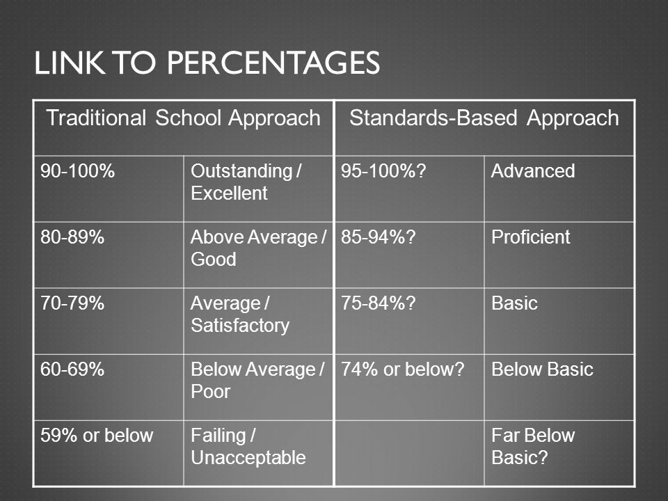 LINK TO PERCENTAGES Traditional School ApproachStandards-Based Approach 90-100%Outstanding / Excellent 95-100%?Advanced 80-89%Above Average / Good 85-94%?Proficient 70-79%Average / Satisfactory 75-84%?Basic 60-69%Below Average / Poor 74% or below?Below Basic 59% or belowFailing / Unacceptable Far Below Basic?