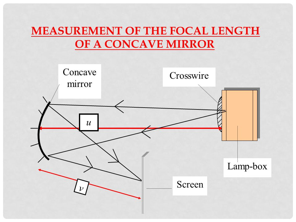 MEASUREMENT OF THE FOCAL LENGTH OF A CONCAVE MIRROR Given the formula
