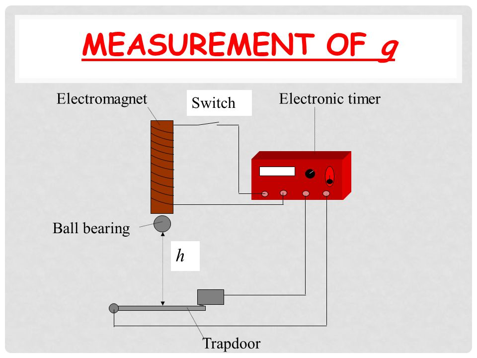 Questions Forces to be countered Friction – by cushion of air Gravity – level air track with a spirit level Measurements Mass, length of card and time