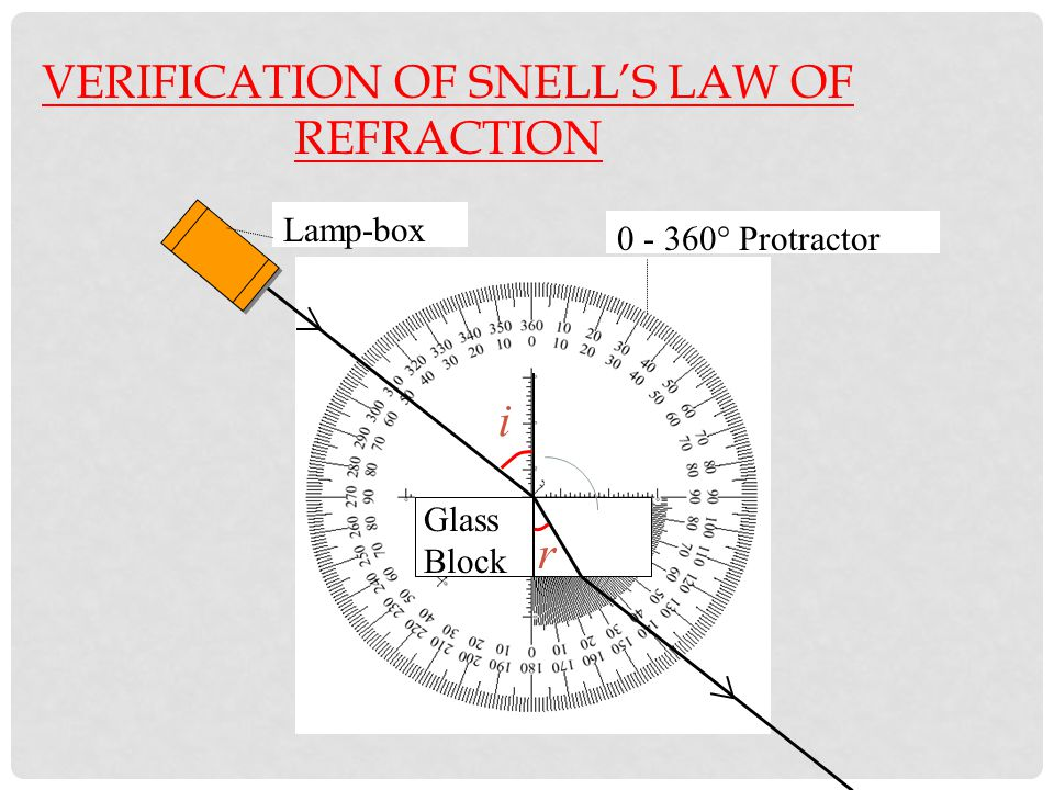VERIFICATION OF SNELL'S LAW OF REFRACTION Glass Block Trace the ray of light to find i and r