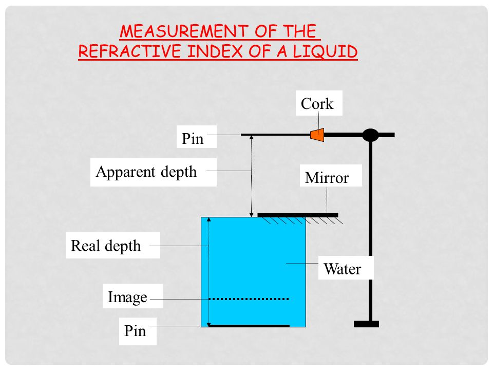 Measure the angle of refraction r with protractor.