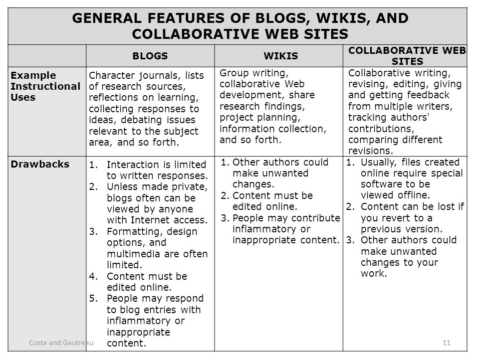 GENERAL FEATURES OF BLOGS, WIKIS, AND COLLABORATIVE WEB SITES BLOGSWIKIS COLLABORATIVE WEB SITES Example Instructional Uses Character journals, lists of research sources, reflections on learning, collecting responses to ideas, debating issues relevant to the subject area, and so forth.