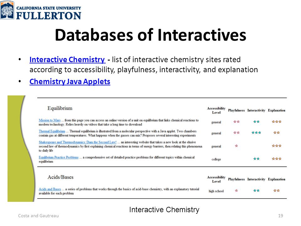 Databases of Interactives Interactive Chemistry - list of interactive chemistry sites rated according to accessibility, playfulness, interactivity, and explanation Interactive Chemistry Chemistry Java Applets Costa and Gautreau19 Interactive Chemistry
