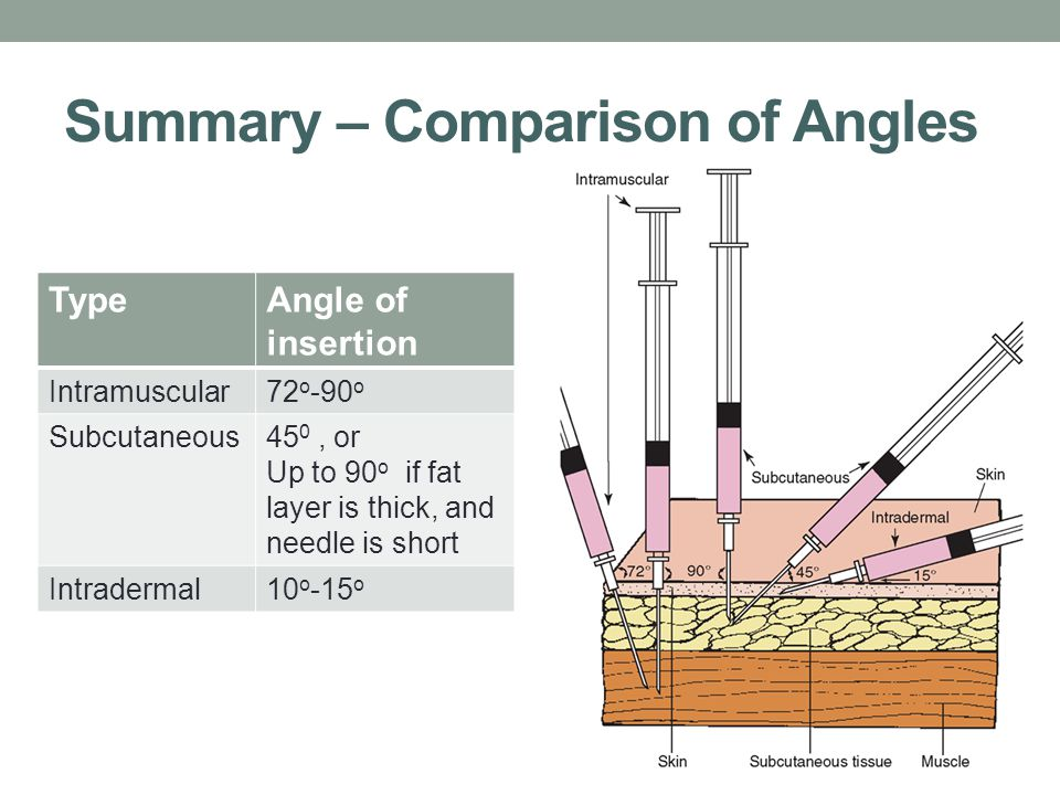Summary – Comparison of Angles TypeAngle of insertion Intramuscular72 o -90 o Subcutaneous45 0, or Up to 90 o if fat layer is thick, and needle is short Intradermal10 o -15 o