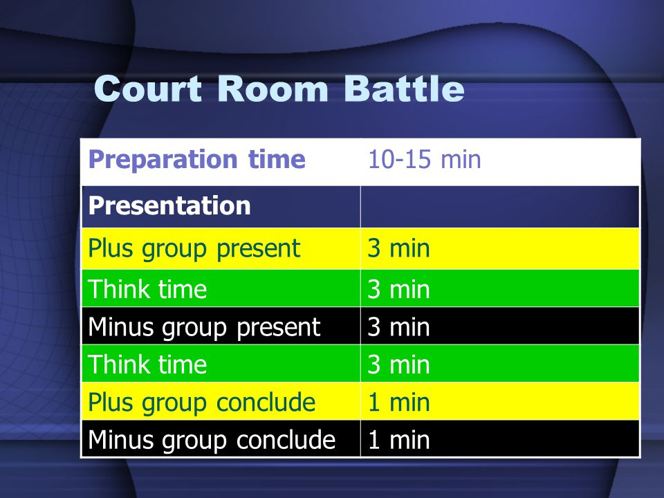 Court Room Battle Preparation time10-15 min Presentation Plus group present3 min Think time3 min Minus group present3 min Think time3 min Plus group conclude1 min Minus group conclude1 min