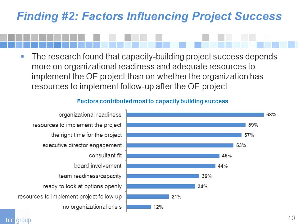 10 Finding #2: Factors Influencing Project Success  The research found that capacity-building project success depends more on organizational readiness and adequate resources to implement the OE project than on whether the organization has resources to implement follow-up after the OE project.
