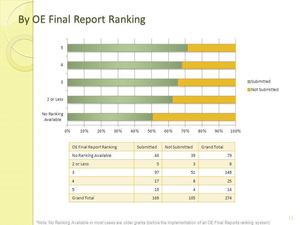 11 By OE Final Report Ranking OE Final Report RankingSubmittedNot SubmittedGrand Total No Ranking Available403979 2 or Less538 39751148 417825 510414 Grand Total169105274 *Note: No Ranking Available in most cases are older grants (before the implementation of an OE Final Reports ranking system)