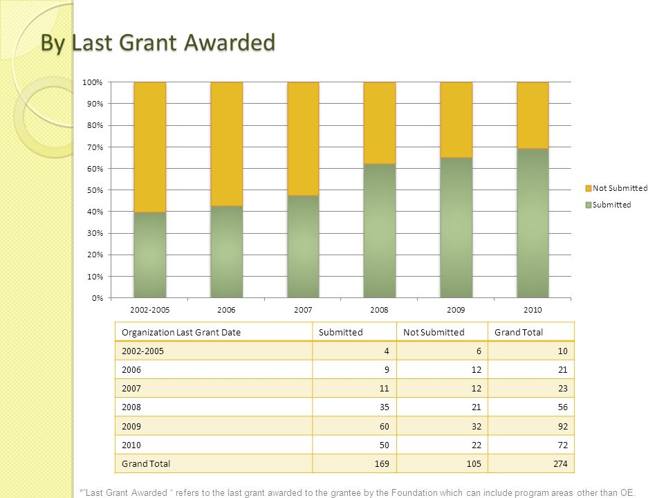 By Grant Year Closed Grant Year ClosedSubmittedNot SubmittedGrand Total 20075843101 2008523991 2009592382 Grand Total169105274