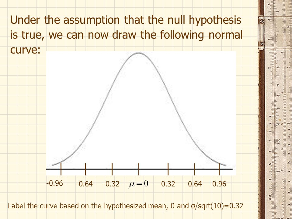 Under the assumption that the null hypothesis is true, we can now draw the following normal curve: Label the curve based on the hypothesized mean, 0 and σ/sqrt(10)=0.32 0.32-0.320.64-0.640.96 -0.96