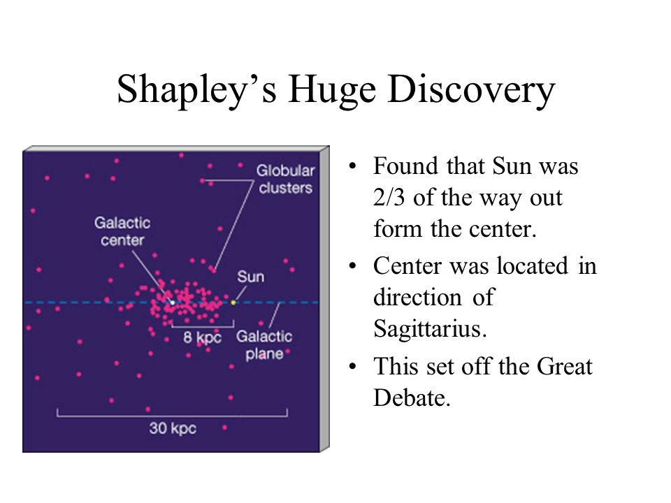 Shapley's Huge Discovery Found that Sun was 2/3 of the way out form the center.