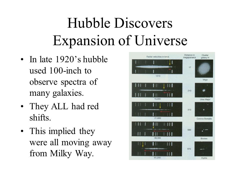 Hubble Discovers Expansion of Universe In late 1920's hubble used 100-inch to observe spectra of many galaxies. They ALL had red shifts. This implied