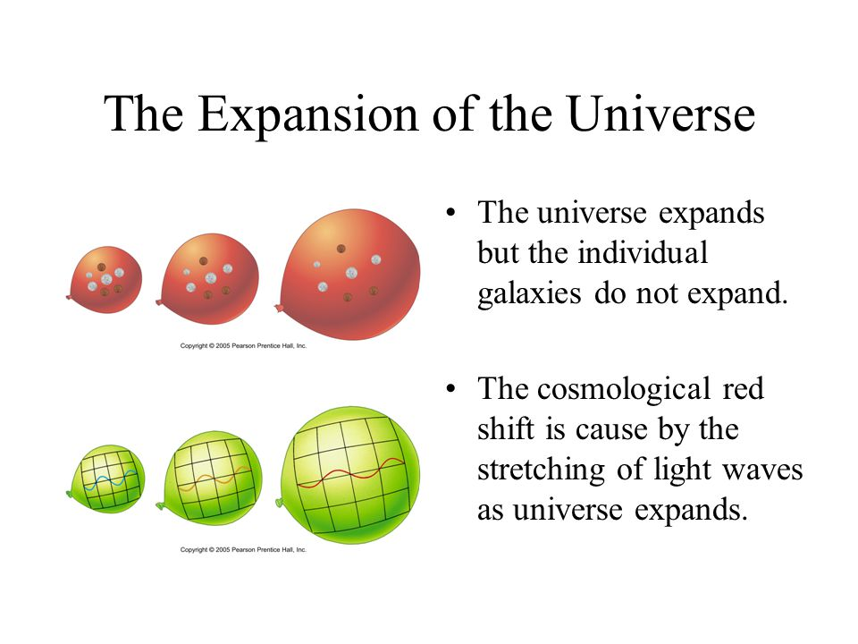 The Expansion of the Universe The universe expands but the individual galaxies do not expand. The cosmological red shift is cause by the stretching of