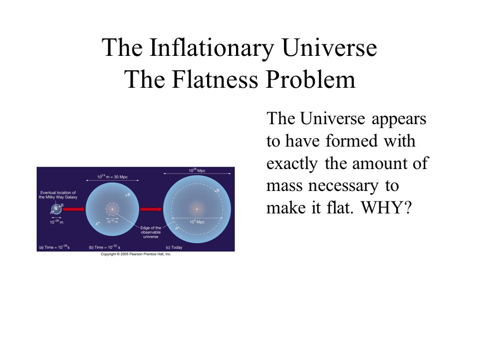 The Inflationary Universe The Flatness Problem The Universe appears to have formed with exactly the amount of mass necessary to make it flat. WHY?