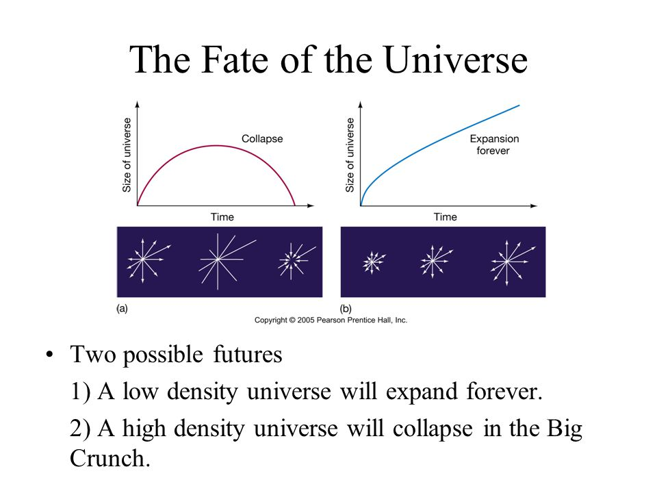 The Fate of the Universe Two possible futures 1) A low density universe will expand forever. 2) A high density universe will collapse in the Big Crunc