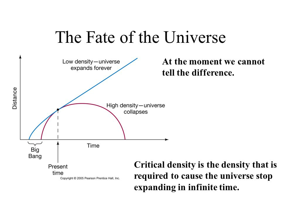 The Fate of the Universe At the moment we cannot tell the difference. Critical density is the density that is required to cause the universe stop expa