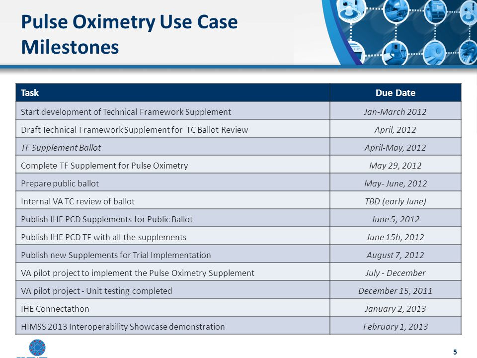 Pulse Oximetry Use Case Milestones TaskDue Date Start development of Technical Framework SupplementJan-March 2012 Draft Technical Framework Supplement for TC Ballot ReviewApril, 2012 TF Supplement BallotApril-May, 2012 Complete TF Supplement for Pulse OximetryMay 29, 2012 Prepare public ballotMay- June, 2012 Internal VA TC review of ballotTBD (early June) Publish IHE PCD Supplements for Public BallotJune 5, 2012 Publish IHE PCD TF with all the supplementsJune 15h, 2012 Publish new Supplements for Trial ImplementationAugust 7, 2012 VA pilot project to implement the Pulse Oximetry SupplementJuly - December VA pilot project - Unit testing completedDecember 15, 2011 IHE ConnectathonJanuary 2, 2013 HIMSS 2013 Interoperability Showcase demonstrationFebruary 1, 2013 5
