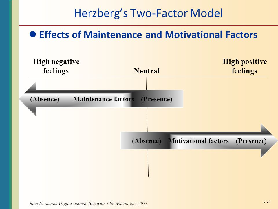 John Newstrom Organizational Behavior 13th edition mcc 2011 Herzberg's Two-Factor Model Effects of Maintenance and Motivational Factors (Absence) Maintenance factors (Presence) (Absence) Motivational factors (Presence) High negative feelings Neutral High positive feelings 5-24
