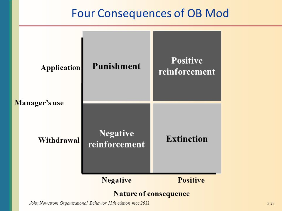 John Newstrom Organizational Behavior 13th edition mcc 2011 Four Consequences of OB Mod Punishment Positive reinforcement Extinction Negative reinforcement Application Withdrawal Manager's use NegativePositive Nature of consequence 5-27