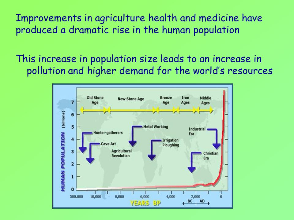 Improvements in agriculture health and medicine have produced a dramatic rise in the human population This increase in population size leads to an inc