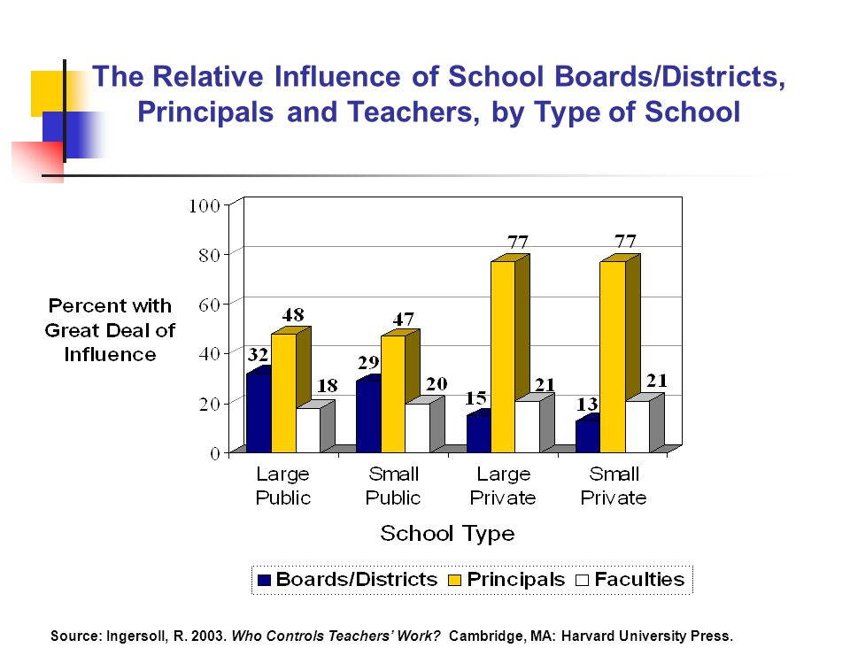 The Relative Influence of School Boards/Districts, Principals and Teachers, by Type of School Source: Ingersoll, R.