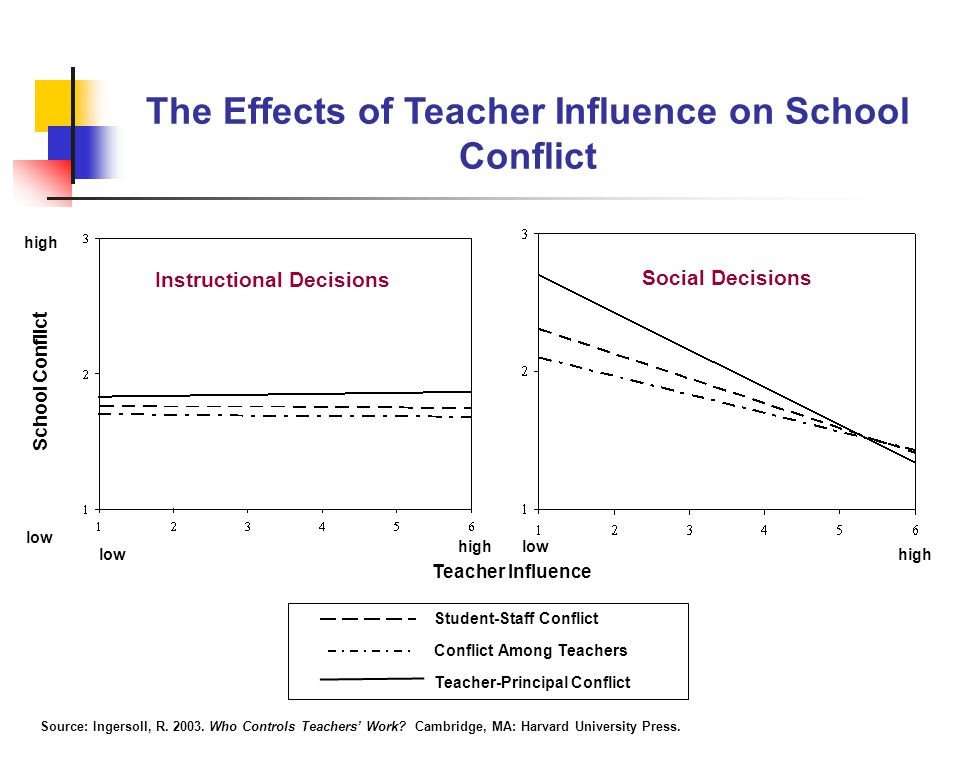 Instructional Decisions The Effects of Teacher Influence on School Conflict School Conflict Teacher Influence low high low high Student-Staff Conflict Conflict Among Teachers Teacher-Principal Conflict high low Social Decisions Source: Ingersoll, R.