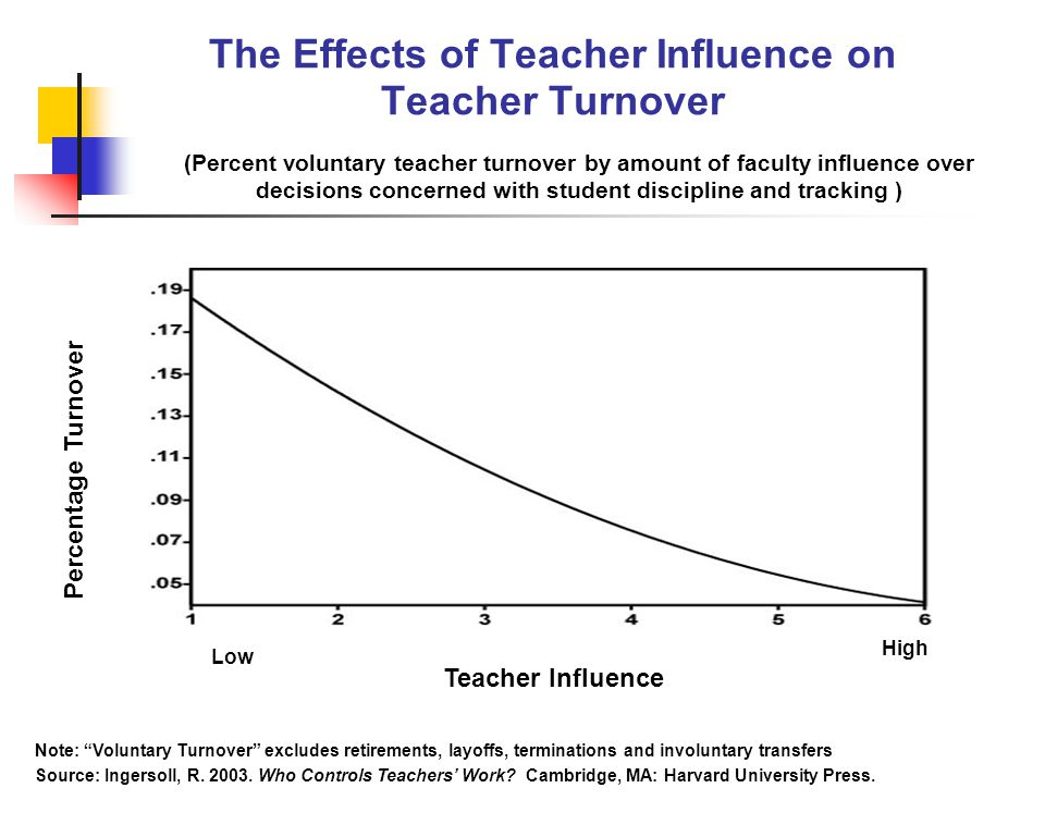 The Effects of Teacher Influence on Teacher Turnover Low High Teacher Influence Percentage Turnover (Percent voluntary teacher turnover by amount of faculty influence over decisions concerned with student discipline and tracking ) Note: Voluntary Turnover excludes retirements, layoffs, terminations and involuntary transfers Source: Ingersoll, R.