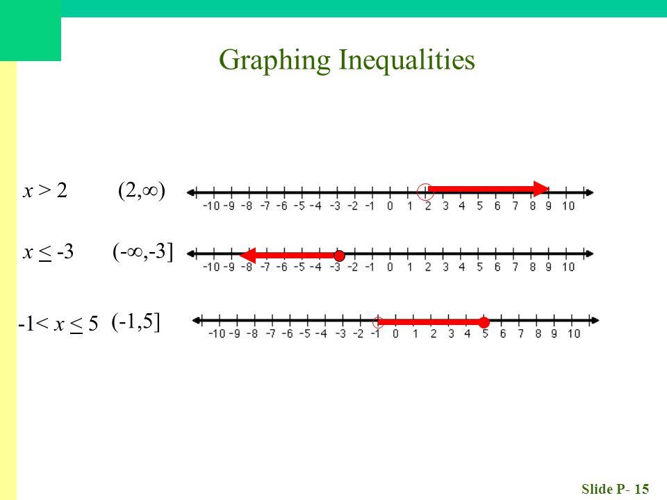 Slide P- 15 Graphing Inequalities x > 2 x < -3 (- ,-3] (2,  ) -1< x < 5 (-1,5]