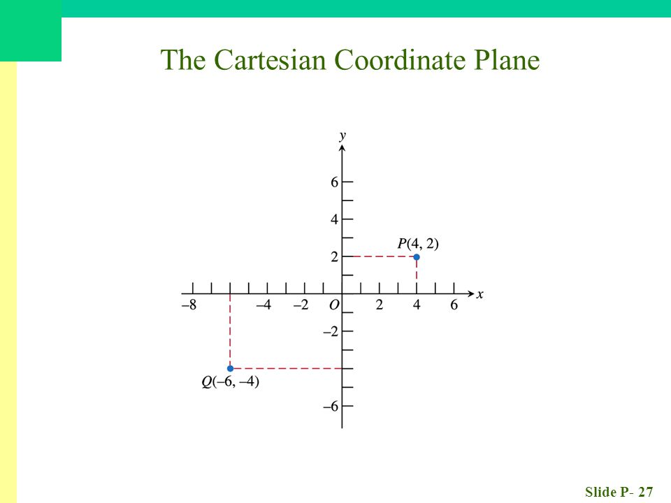 Slide P- 27 The Cartesian Coordinate Plane
