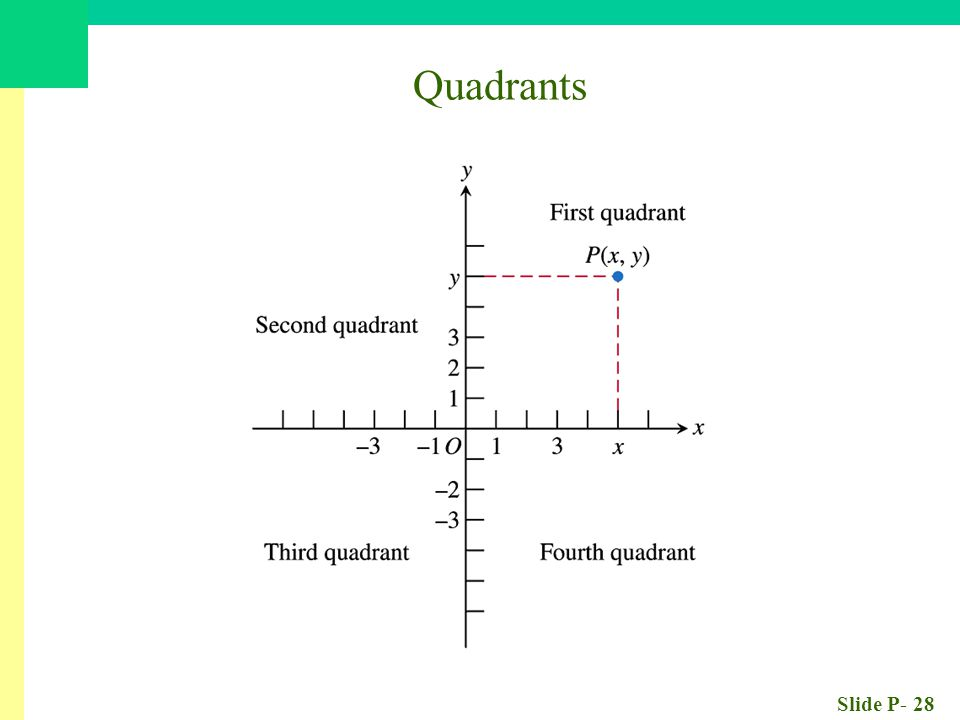 Slide P- 28 Quadrants