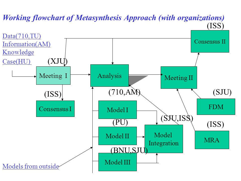 Working flowchart of Metasynthesis Approach (with organizations) Data(710,TU) Information(AM) Knowledge Case(HU) (XJU) Models from outside Meeting I A