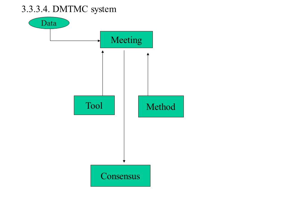 Data Meeting Tool Method Consensus Data Meeting Tool Method Consensus 3.3.3.4. DMTMC system