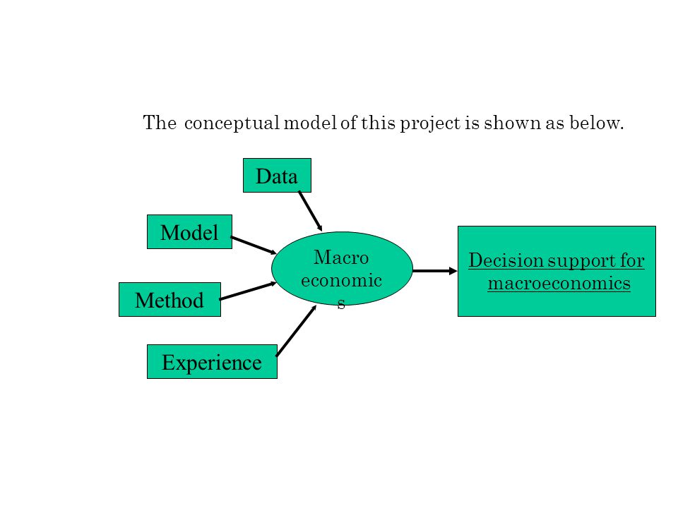 The conceptual model of this project is shown as below. Macro economic s Data Model Method Experience Decision support for macroeconomics