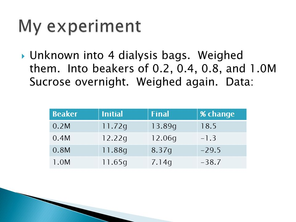  Unknown into 4 dialysis bags.Weighed them.