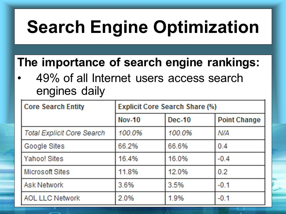 Search Engine Optimization The importance of search engine rankings: 49% of all Internet users access search engines daily Searching is 2 nd most popular online activity after email 94% of Internet visitors conducted a search last quarter (Oct.