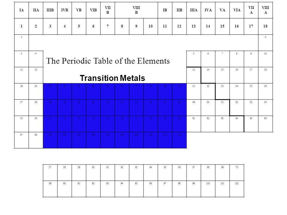 IAIIAIIIBIVBVBVIB VII B VIII B IBIIBIIIAIVAVAVIA VII A VIII A The Periodic Table of the Elements Transition Metals