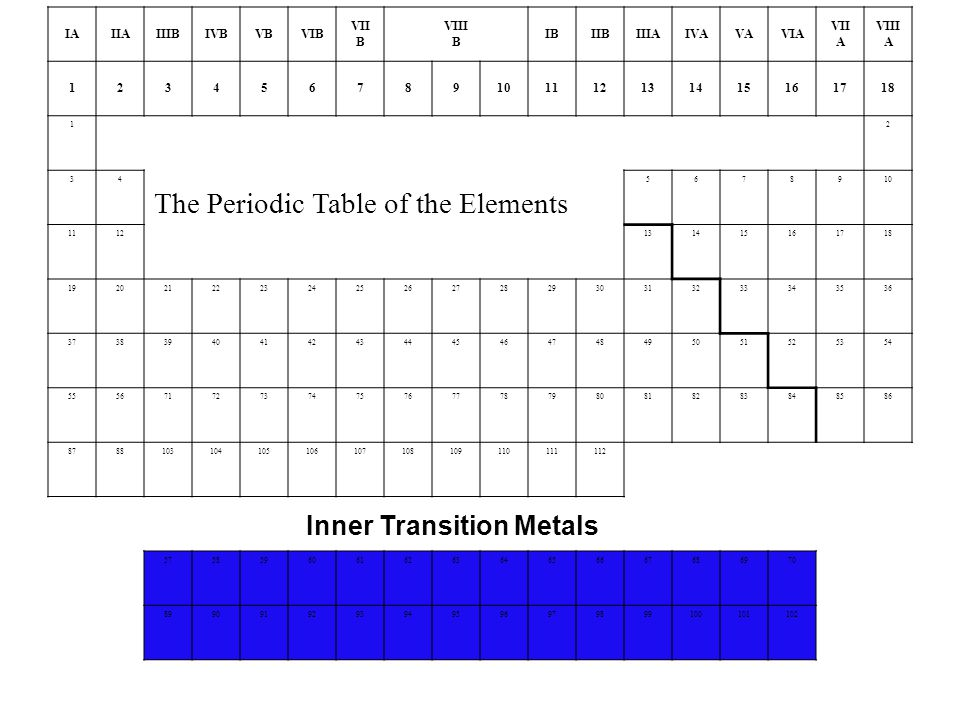 IAIIAIIIBIVBVBVIB VII B VIII B IBIIBIIIAIVAVAVIA VII A VIII A The Periodic Table of the Elements Inner Transition Metals