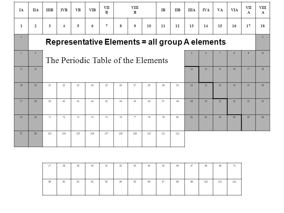 IAIIAIIIBIVBVBVIB VII B VIII B IBIIBIIIAIVAVAVIA VII A VIII A The Periodic Table of the Elements Representative Elements = all group A elements