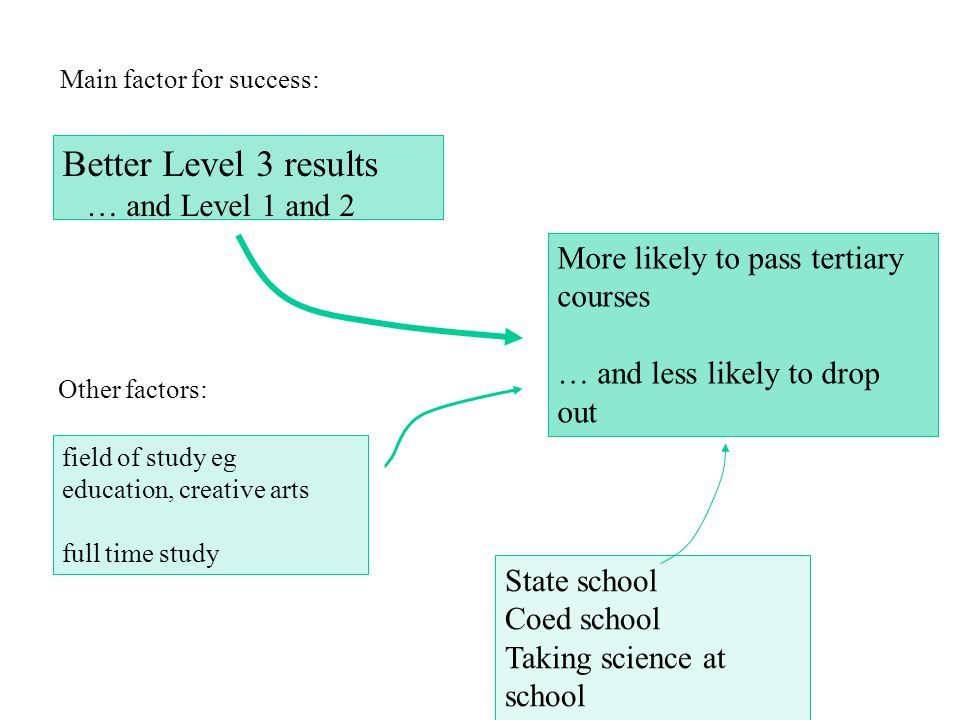 Better Level 3 results … and Level 1 and 2 More likely to pass tertiary courses … and less likely to drop out Main factor for success: field of study