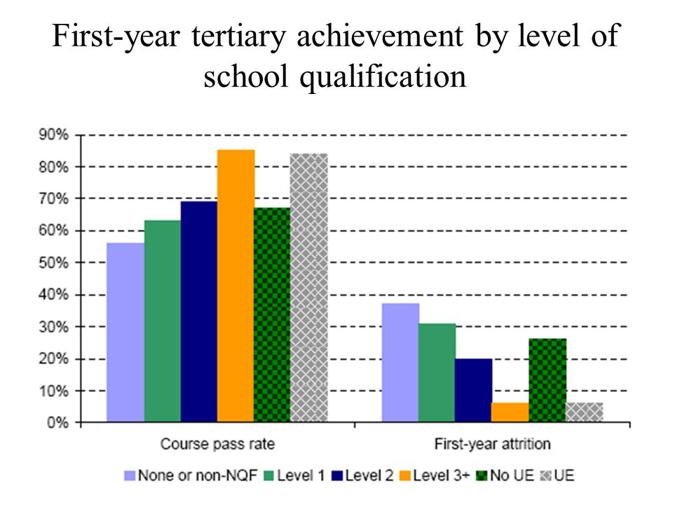 First-year tertiary achievement by level of school qualification