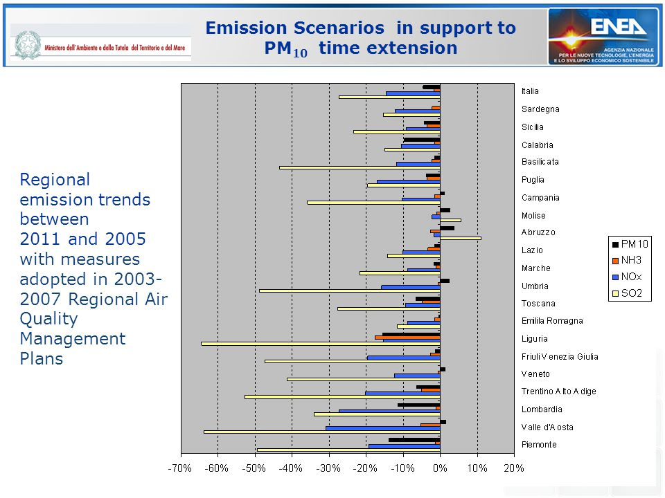EC4MACS workshop, Paris, 8-9 March 2012 Emission Scenarios in support to PM 10 time extension Regional emission trends between 2011 and 2005 with measures adopted in 2003- 2007 Regional Air Quality Management Plans