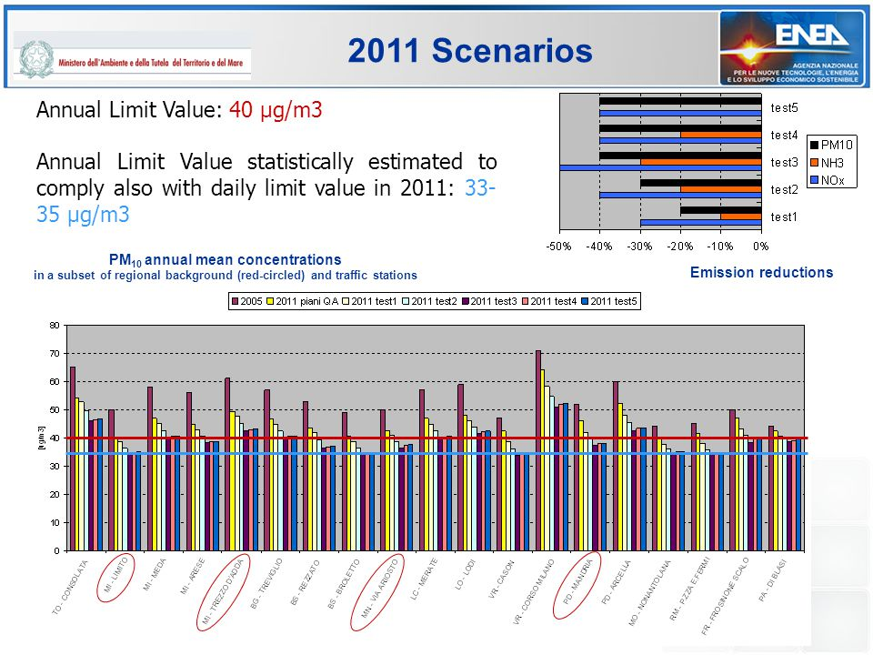 EC4MACS workshop, Paris, 8-9 March 2012 2011 Scenarios PM 10 annual mean concentrations in a subset of regional background (red-circled) and traffic stations Emission reductions Annual Limit Value: 40 µg/m3 Annual Limit Value statistically estimated to comply also with daily limit value in 2011: 33- 35 µg/m3
