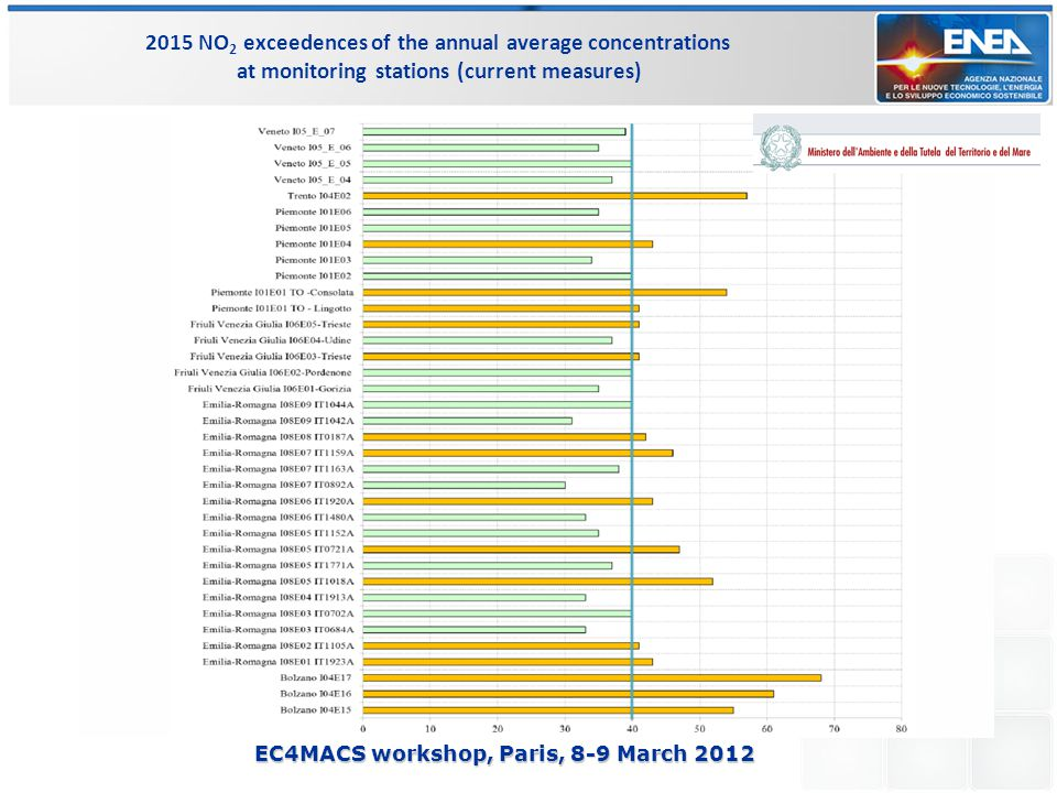 EC4MACS workshop, Paris, 8-9 March 2012 2015 NO 2 exceedences of the annual average concentrations at monitoring stations (current measures)